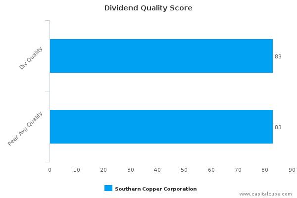 Dividend Quality Score