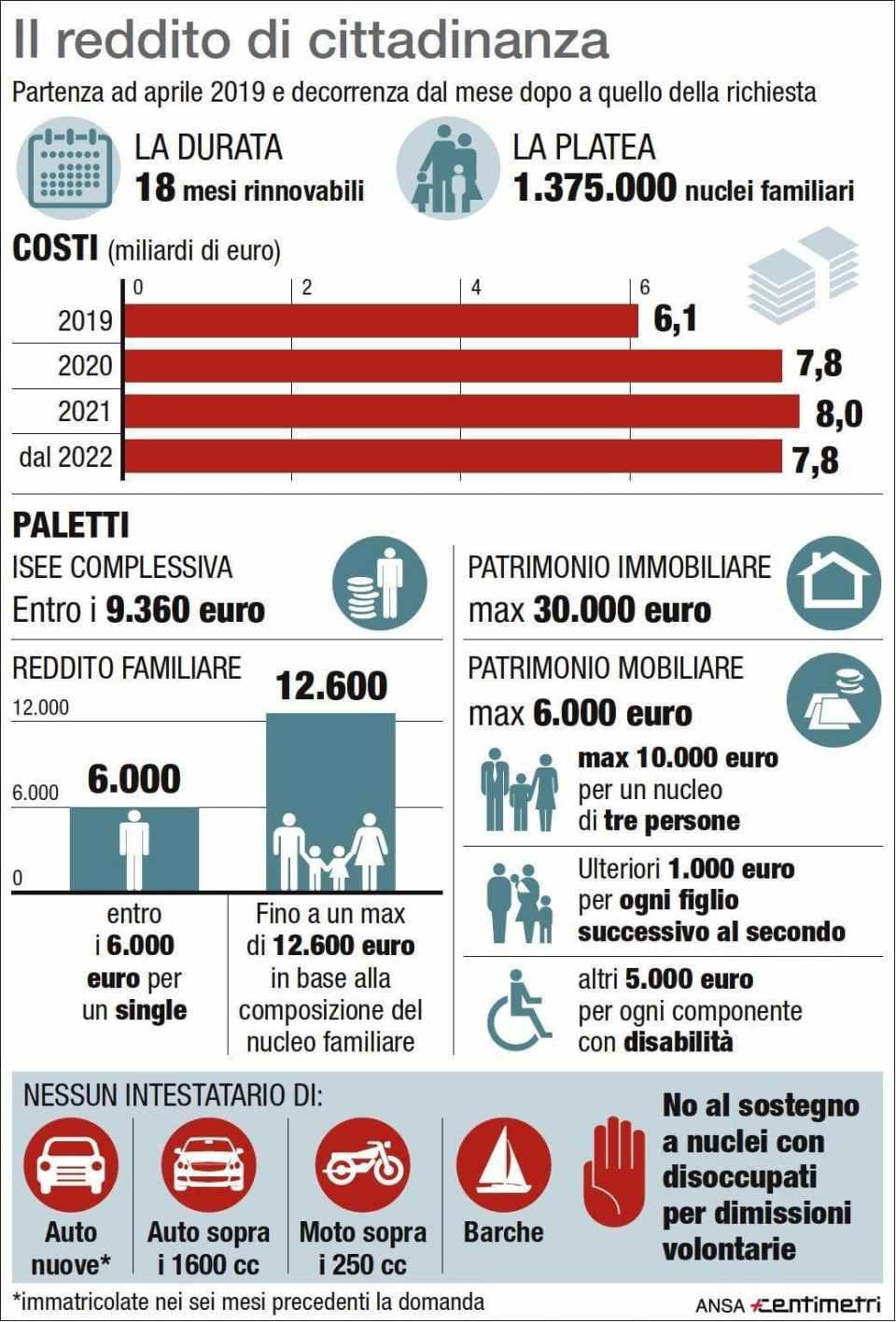 reddito cittadinanza infografica ansa-2