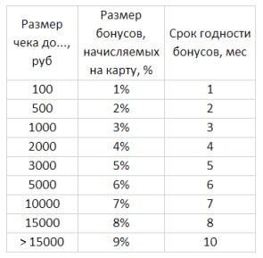 Таблица начисления бонусов