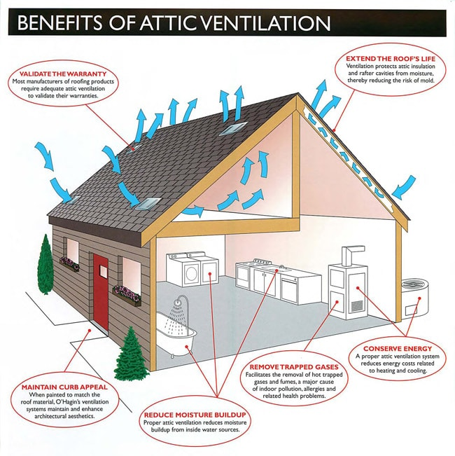 Air Ventilation System : Ideas to start your green remodeling