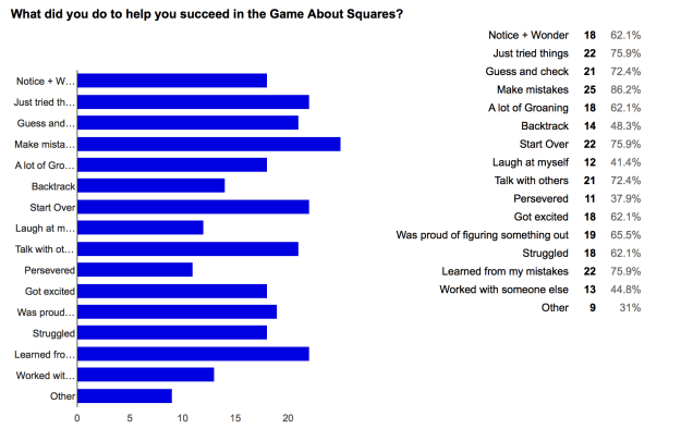 G of Squares Survey results
