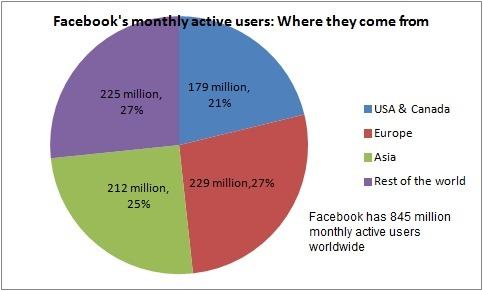 Facebook's monthly active users: Where they come from