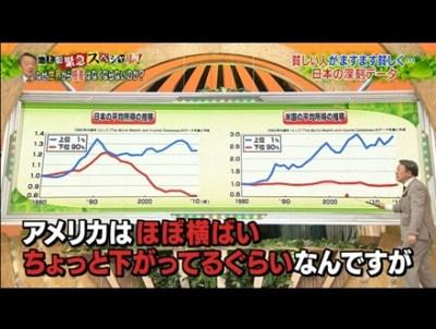 これは酷い印象操作 池上彰「日本の格差の深刻さグラフ」が話題