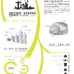 Statistics from a Year of Travel [infographic]