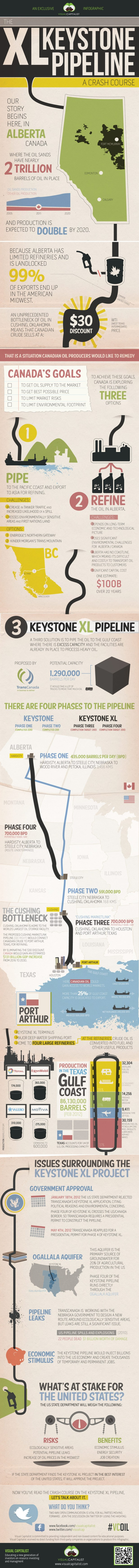 keystone-xl-infographic-oil