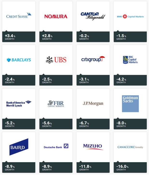 Best returns by investment banks