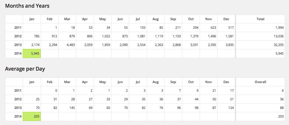 2x2 Web Stats
