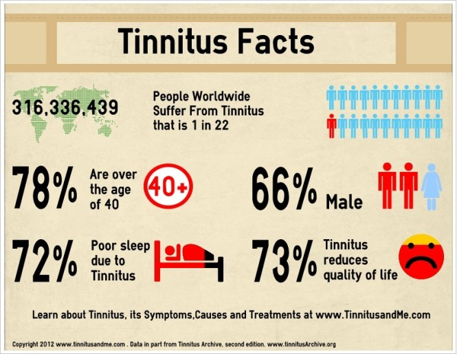 Research has shown that tinnitus can be caused by a vitamin B12 deficiency 2