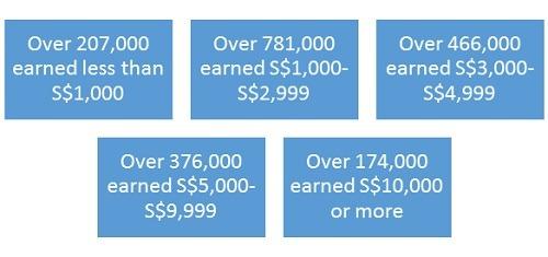 Singaporean salaries