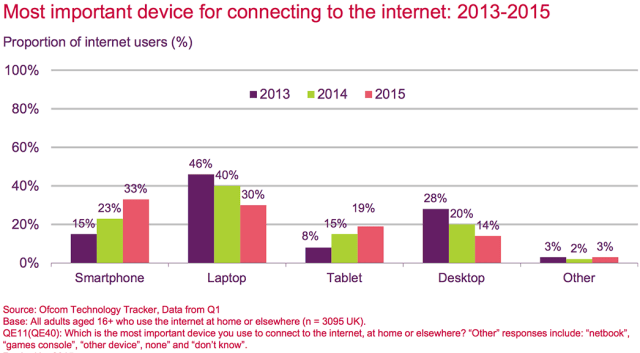 Chart showing the device preferences for accessing the internet - mobilegeddon occurred this year
