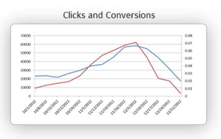 Clicks and Conversions