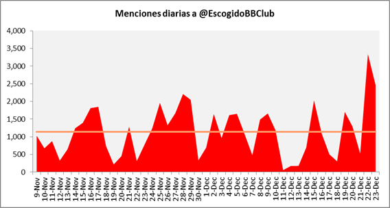 Menciones diarias a @EscogidoBBClub