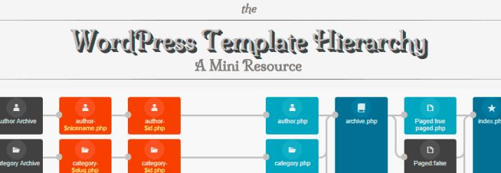 hierarchie-des-templates-wordpress