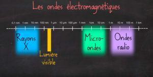 couleurs-ondes-spectre-visible