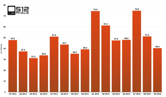 Q3 2016 iPhone Sales
