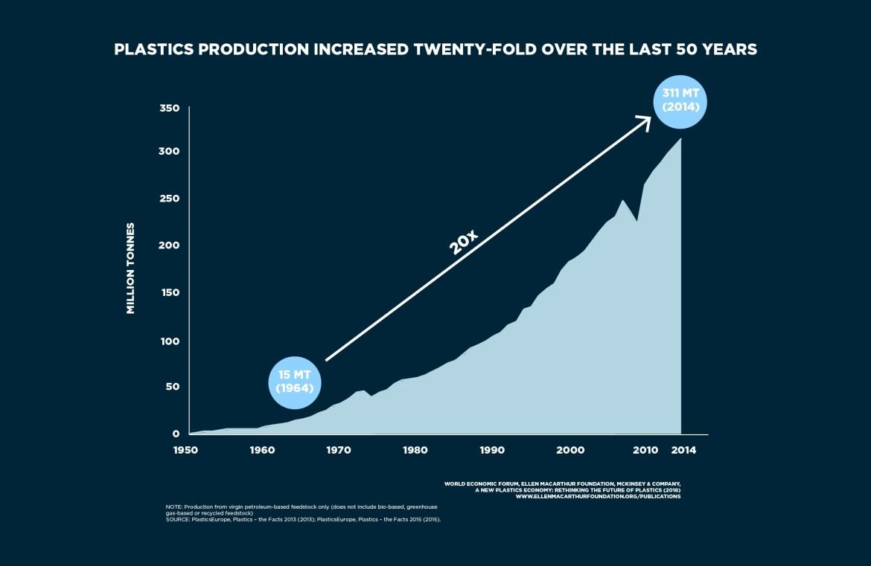 Die Plastikprodultion hat sich in den vergangenen 50 Jahren verzwanzigfacht. Das sorft für viel Plastikmüll in den Weltmeeren. Grafik: WEF, McKinsey, Ellen McArthr Foundation.