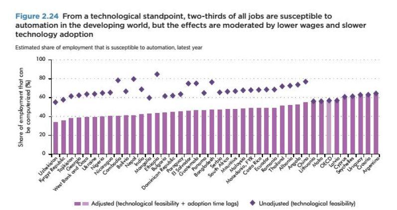 So viele Jobs sind in Schwellenländern durch Automatisierung bedroht. Quelle: Weltbank, Development Outlook 2016
