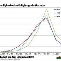 Graduation Rates Across Alabama - The Class of 2013