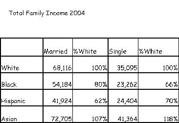 Total Family Income 2004, By Race
