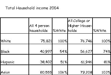Total Household Income 2004, By Race