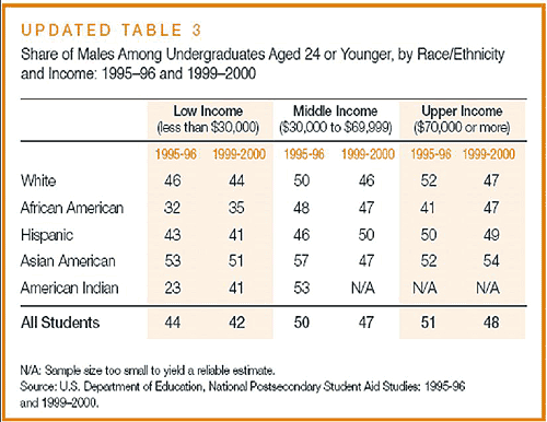 Percent of male undergraduates by race/ethnicity and income