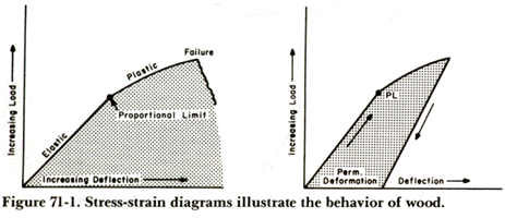 Stress-Strain diagrams illustrating the behavior of wood