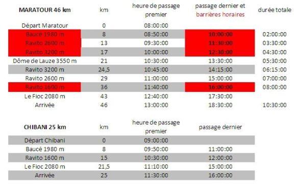 Barrière horaire 2 Alpes Raidlight Trail 2010