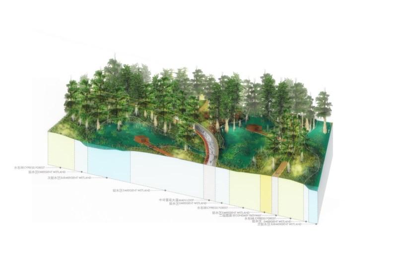 Sanlin Bund Ecological Park