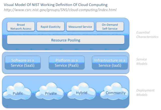 NIST's Architecture of Cloud Computing (Source: NIST)
