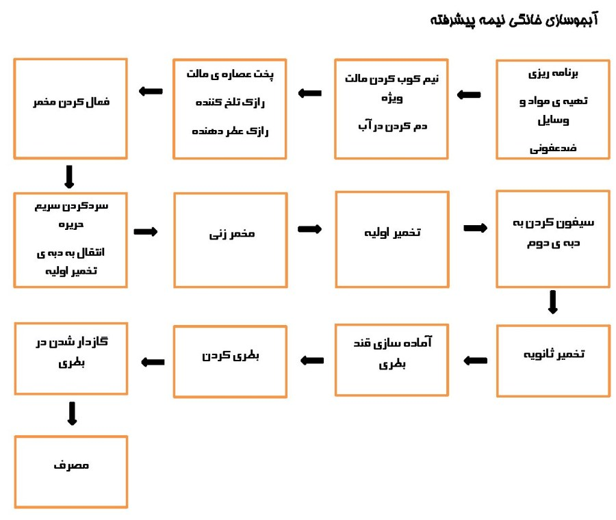 intermediat chart