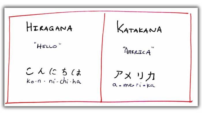 The difference in between Hiragana and Katakana