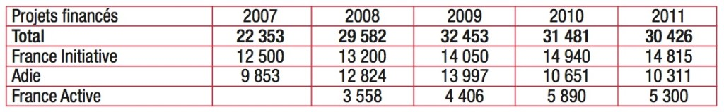 projets finances microcredit 2007 2008 2009 2010 2011