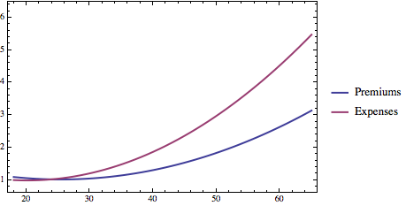 labeledNormalizedCombinationPlot