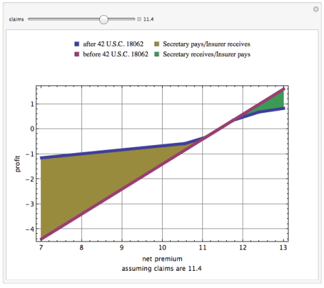 Profit as a function of premiums before and after 42 USC 18062