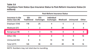 RAND: 2010 Establishing State Health Insurance Exchanges study