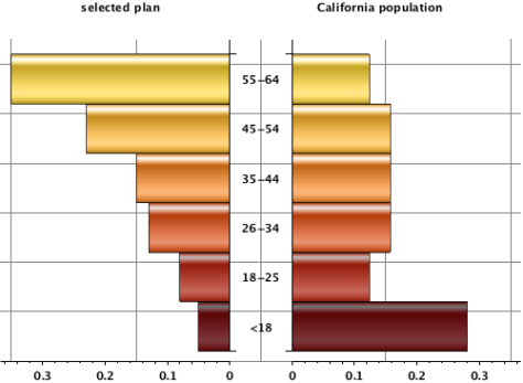 Distribution of enrollees by age in California