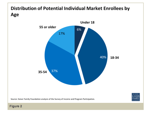 Original estimate of age distribution of enrollees