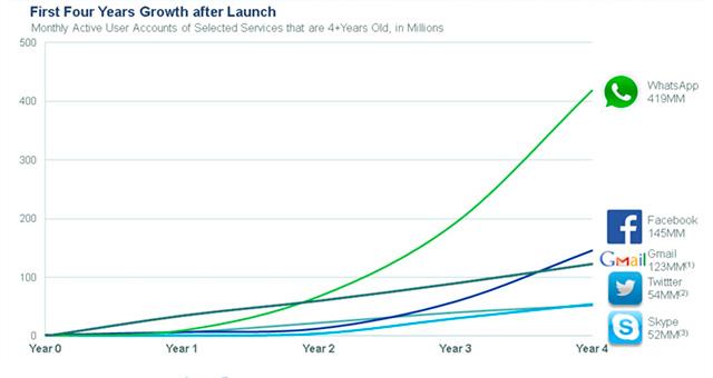 Grafico crecimiento de usuarios