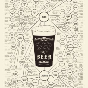 Great Chart Visually Guides You Through the Various Styles of Beer