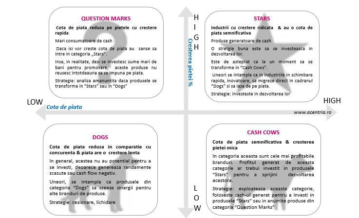 bcg-matrix-acentria