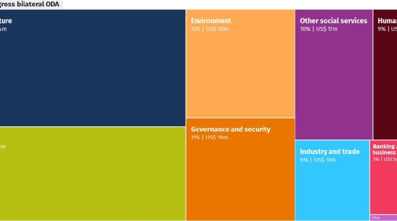 Development Data Hub an essential journalists resource