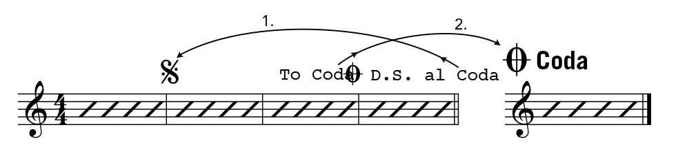 dc al coda notation