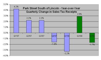 Parking Garage and Theatre Not Yet Making a Dent in Sales Tax Revenue