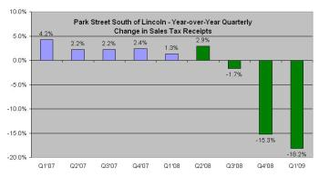 Year-over-Year Change in Quarterly Sales Tax Receipts for Alameda Theater District