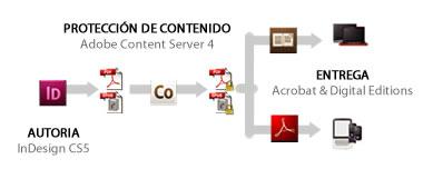 Flujo Adobe para eBooks