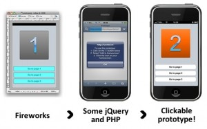 Figura 1. Concepto de como llevar tu prototipo de Fireworks a un iPhone.