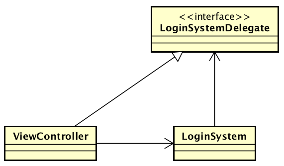 Circular dependency with delegate