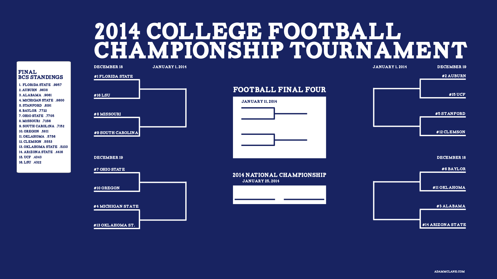 college football playoff picture ncaa football 2014 schedule