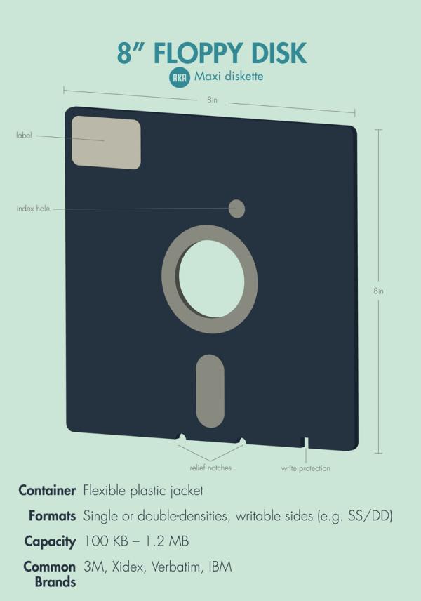 Floppy-Zoom