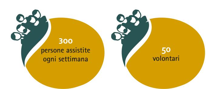 300-assistenza-ai-senzatetto